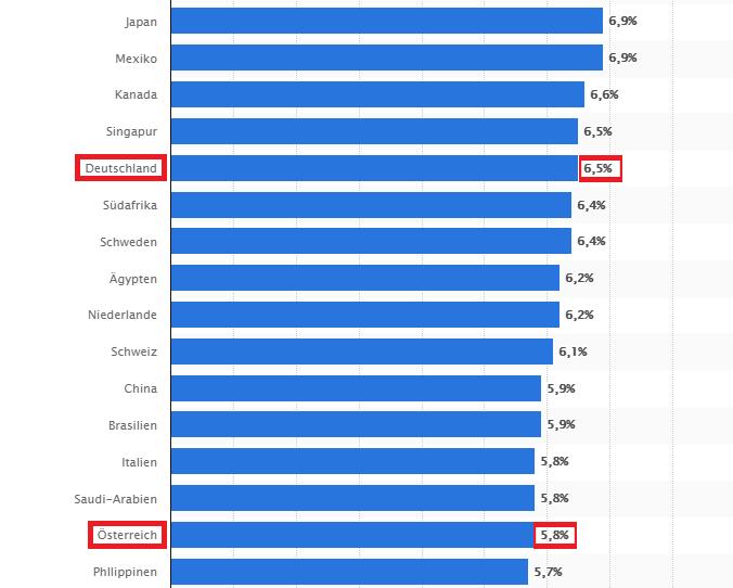 Reichweite von organischen Facebook Posts in Deutschland.