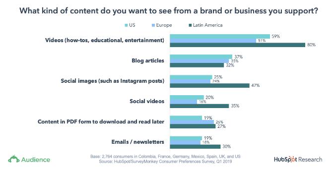 Statistik zeigt den Vorteil von Content Marketing