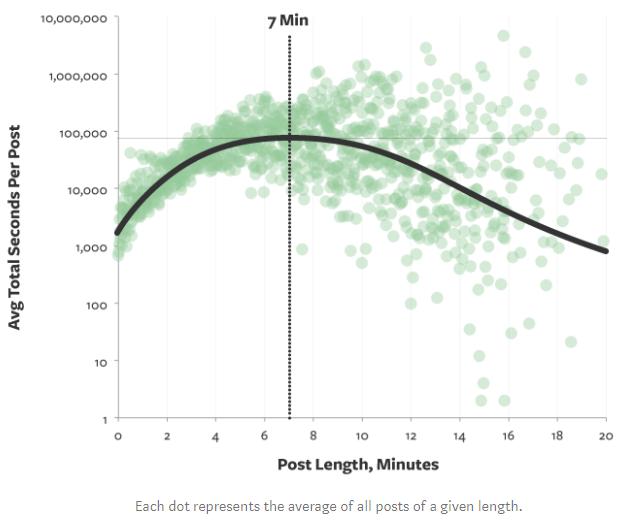 Die ideale Textlänge für Blogbeiträge liegt bei 1600 Worten.