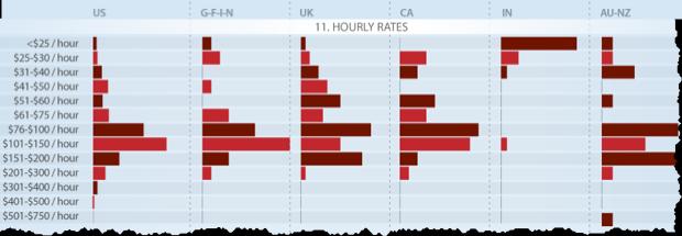 Die Umfrage zeigt den durchschnittlichen Stundenpreis von SEO Experten.