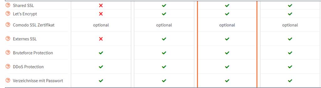 In Hosting Paketen von Webgo sind SSL-Zertifikate enthalten.