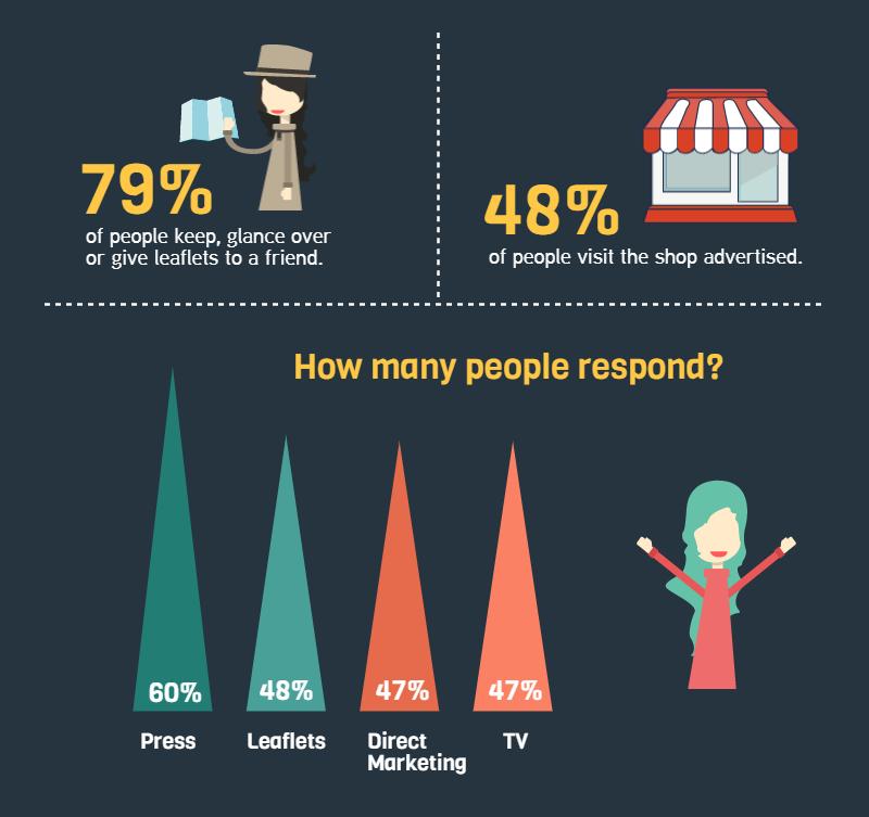 statistik zu flyern