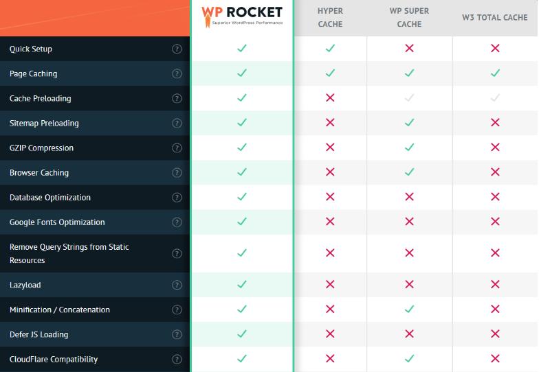 wp rocket features um ladezeiten zu optimieren