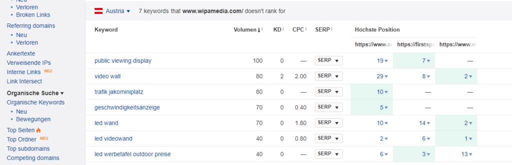 keywordchancen mit seo audit finden