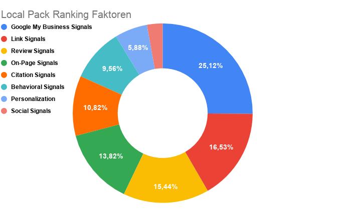 Local Pack Ranking Faktoren