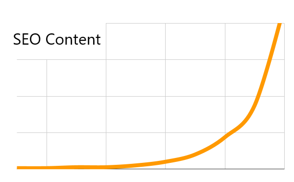 seo content wirkung