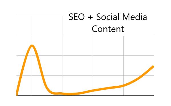 wirkung seo content und social media content