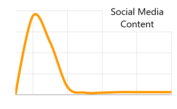 social media content wirkung