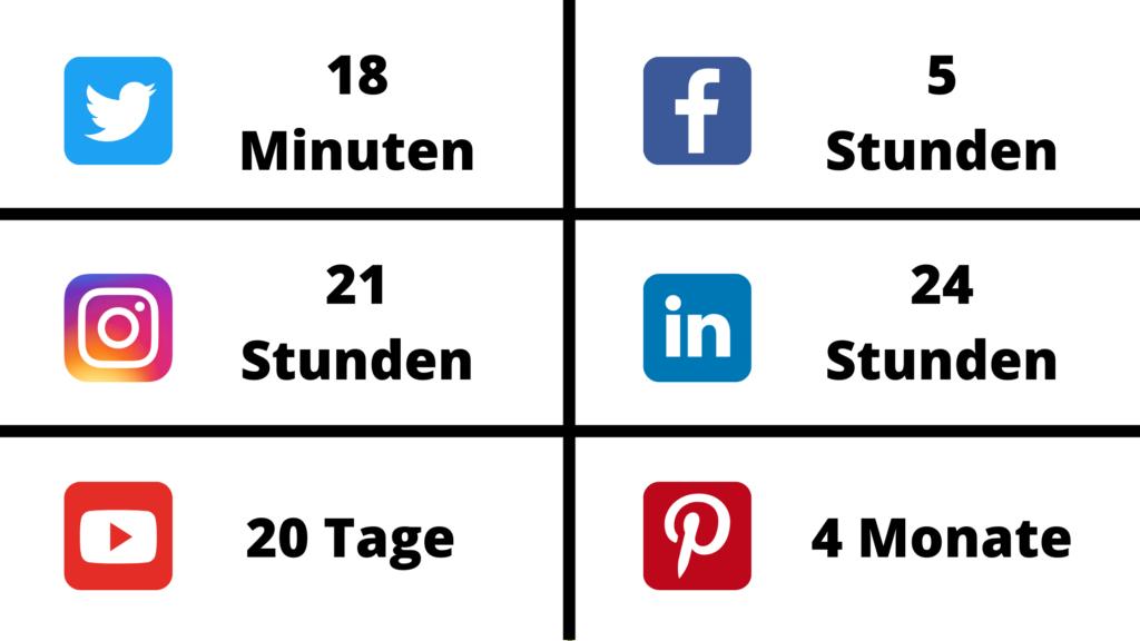 Lebensdauer von social Media Content in verschiedenen netzwerken